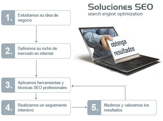 Soluciones SEO